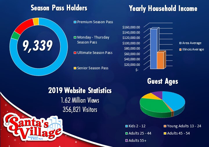 Santa's Village Demographics Image